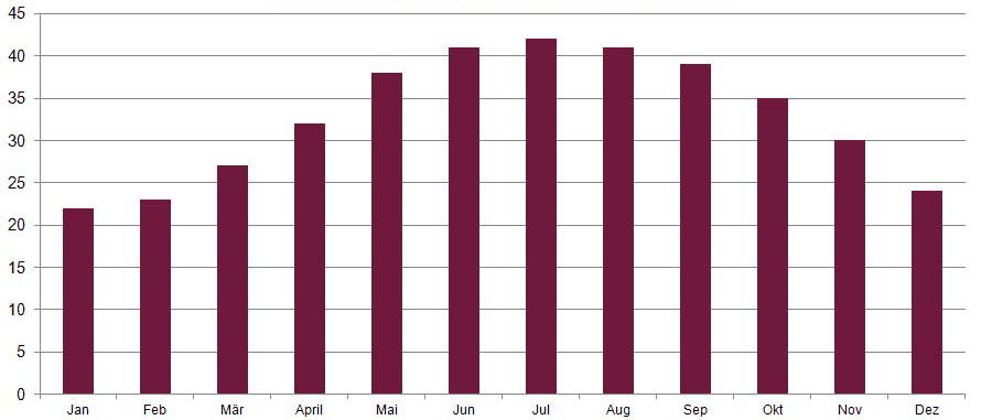 Temperatur in Grad Celsius (Klima in Katar)